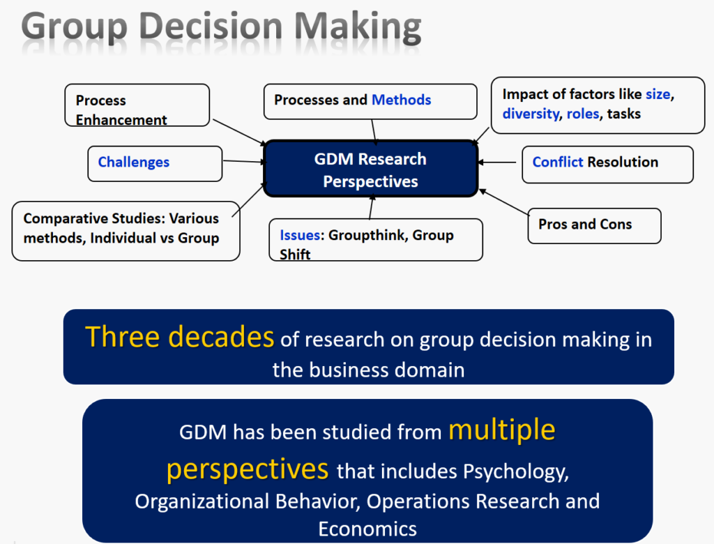 Architecture Design Decisions and Group Decision Making