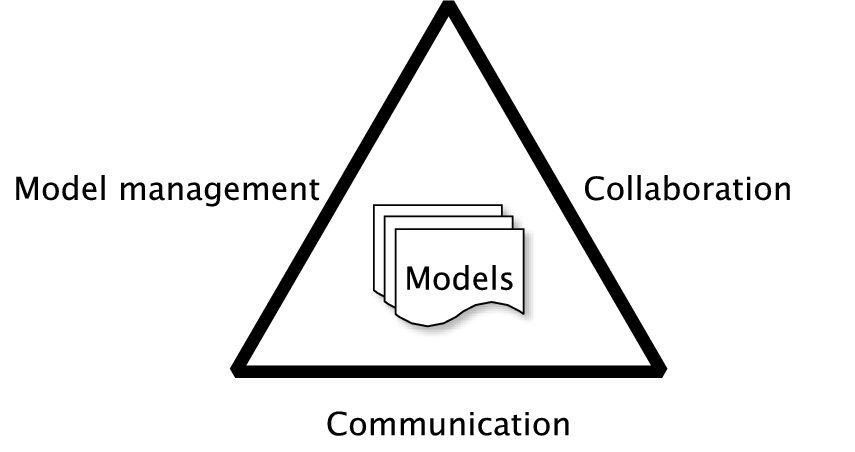 Collaborative Model Driven Software Engineering